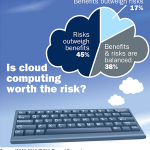 Cloud Computing and its Risks