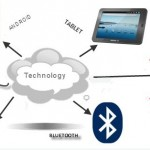 Top Five Technologies Adopted by Small Businesses in 2011