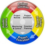Online Project Management Software Helping Consultants
