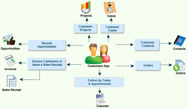 what are customer relationship management systems